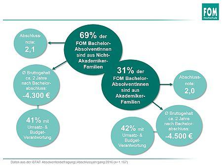 Bild: Studie zu Chancengleichheit