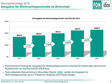 Bild: Umfrage: Ausgaben für Weihnachtsgeschenke steigen